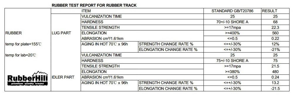 Laboratorní test gumových pásů RubberHill